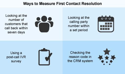 Cómo medir el FCR (first contact resolution) en el call center